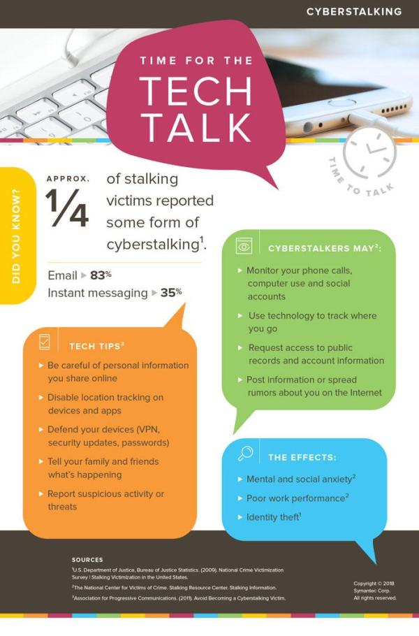 Cyberstalking infographic